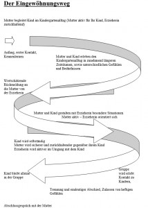 grafische Darstellung des Eingewöhnungsweges im Kindergarten